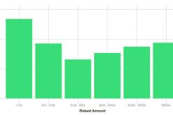 KickStarter-ի միջոցով գումար հավաքած նախագծերի մի մասը չի իրականացվում