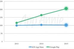 Google Play Store֊ն ընդդեմ App Store֊ի. որ խանութն է ավելի շատ բեռնում ու եկամուտ ունեցել 2015-ին