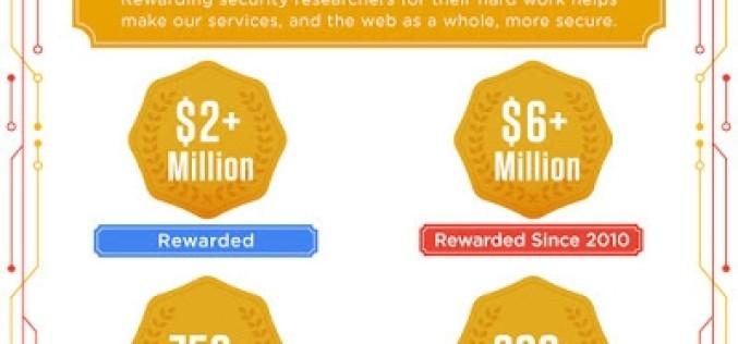 Google-ը կրկնապատկել է մրցանակը՝ ChromeOS-ի խոցելի կողմերը հայտնաբերելու դիմաց