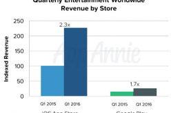 App Store-ը կրկնակի անգամ զիջում է Google Play-ին ներբեռնումների քանակով, սակայն 2 անգամ գերազանցում է եկամտով