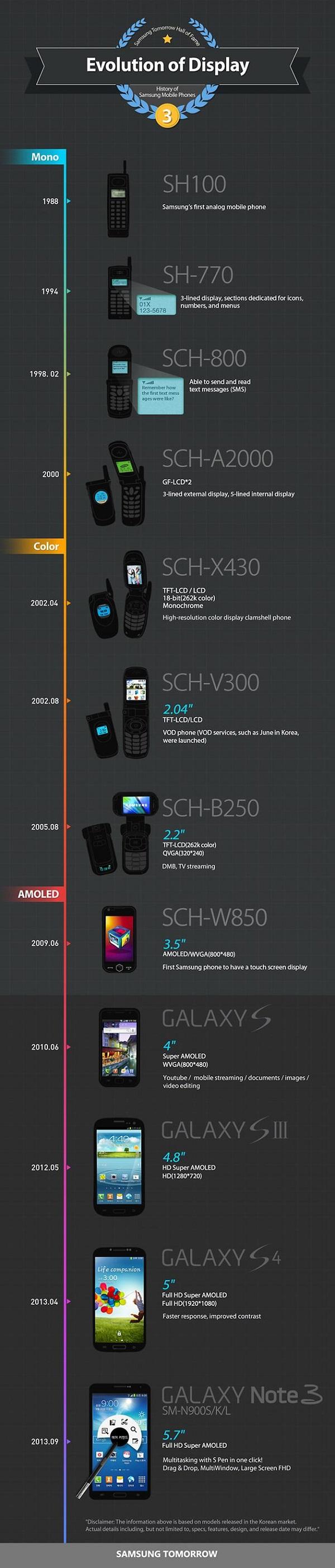Samsung Mobile Phones Evolution of Display Infographic