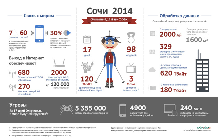 Sochi 2014 infographic