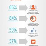 infograph podbor personala na facebook 3