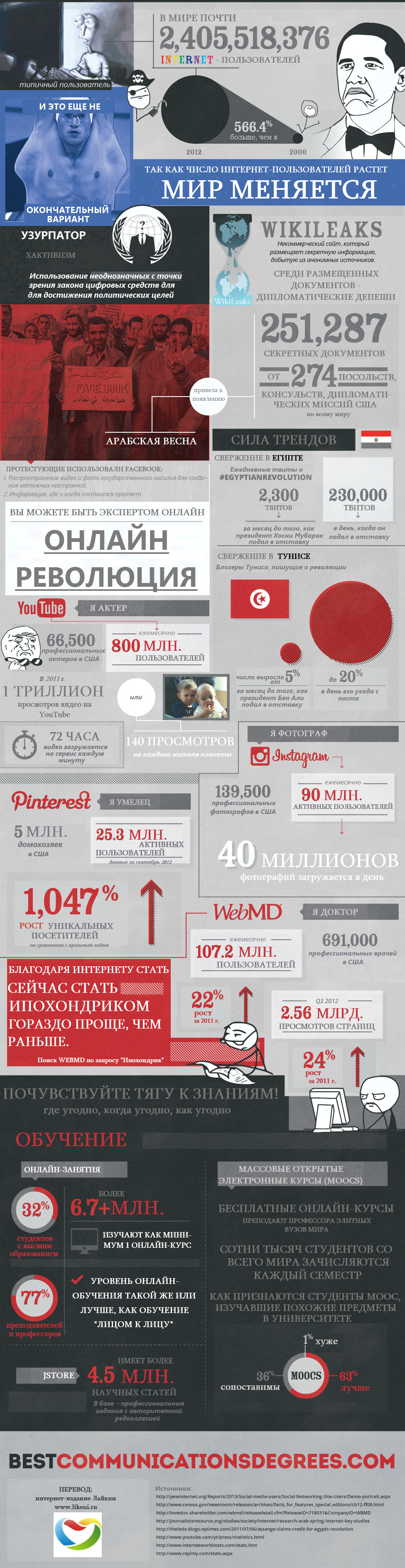 Как интернет изменил мир инфографика