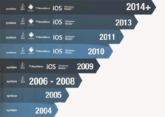 mobile viruses history