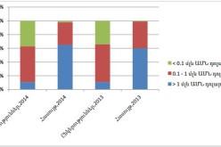 Հայկական ՏՏ ընկերությունների գրեթե կեսն ունի տարեկան 100,000-ից մինչև 1 մլն դոլար եկամուտ