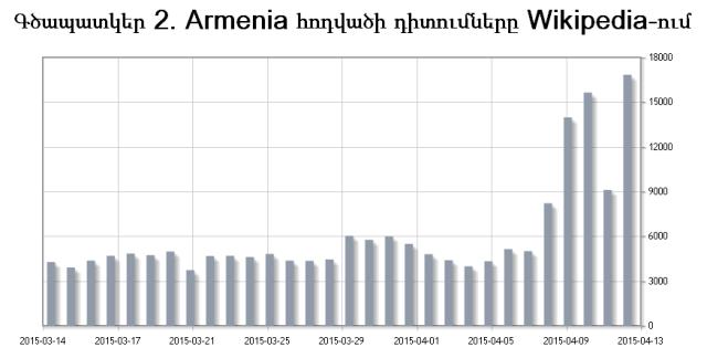 gcap2-Armenia-Wiki