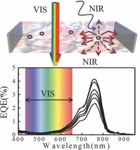 transparent solar cell 3