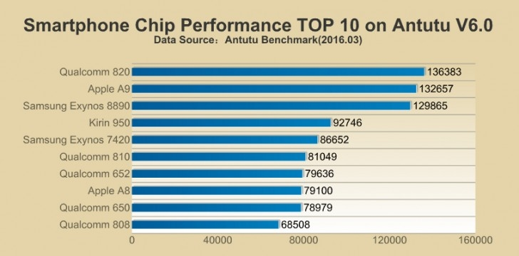 Chip perfomance 1