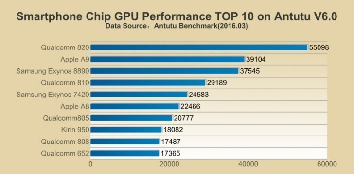 Chip perfomance 2