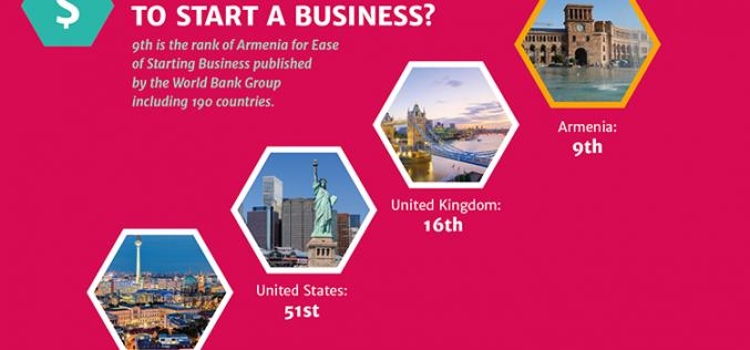 Հայաստանը 9-րդ տեղում է ձեռնարկատերերի համար գրավիչ երկրների ցանկում