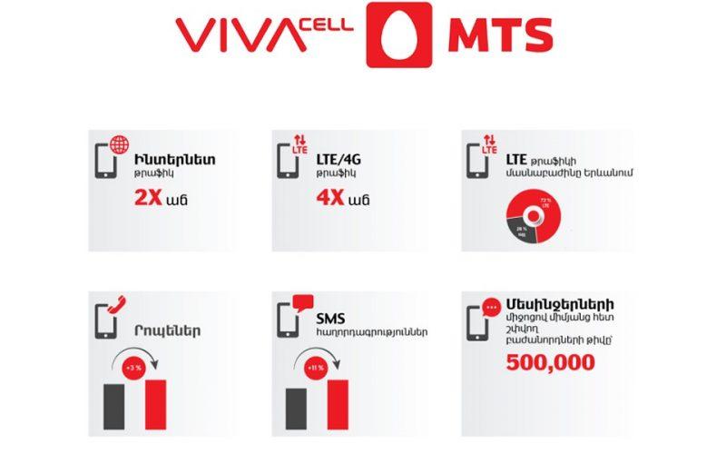 ՎիվաՍել-ՄՏՍ-ի ցանցում Ամանորին 4G/LTE թրաֆիկի քառապատիկ աճ է գրանցվել
