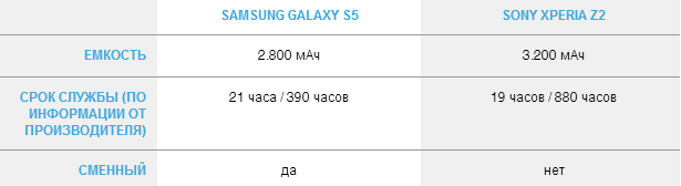 Battery Galaxy s5 Xperia Z2