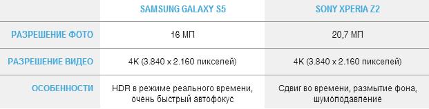 Camera Galaxy s5 Xperia Z2
