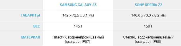 Design Galaxy s5 Xperia Z2