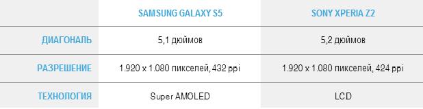 Display Galaxy s5 Xperia Z2