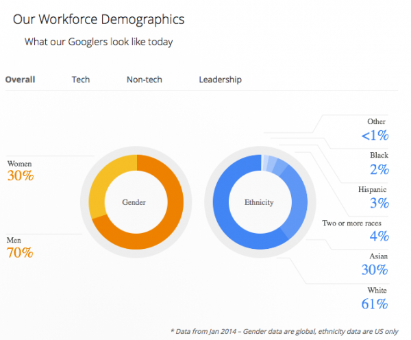 Google statistics