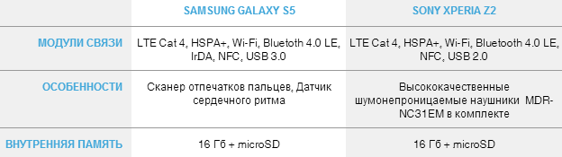 Modules Galaxy s5 Xperia Z2