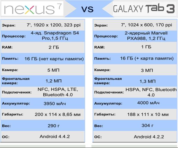 Nexus 7 -Galaxy Tab 3 7.0