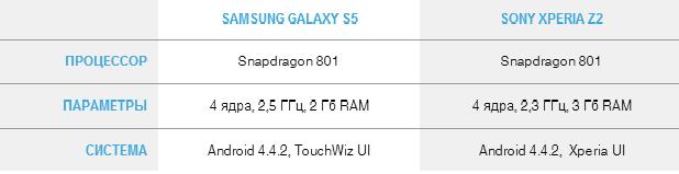 OS Galaxy s5 Xperia Z2