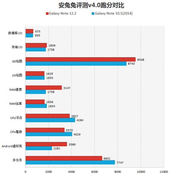 Samsung Galaxy Note 12.2 benchmark 2