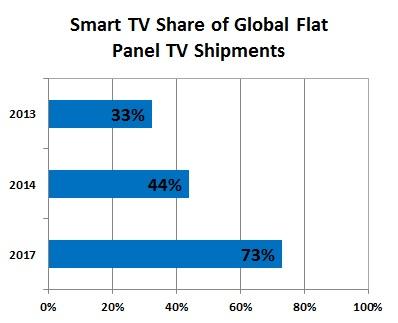 Smart tv shipment