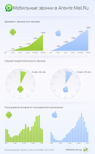 mail.ru mobile calls infographic