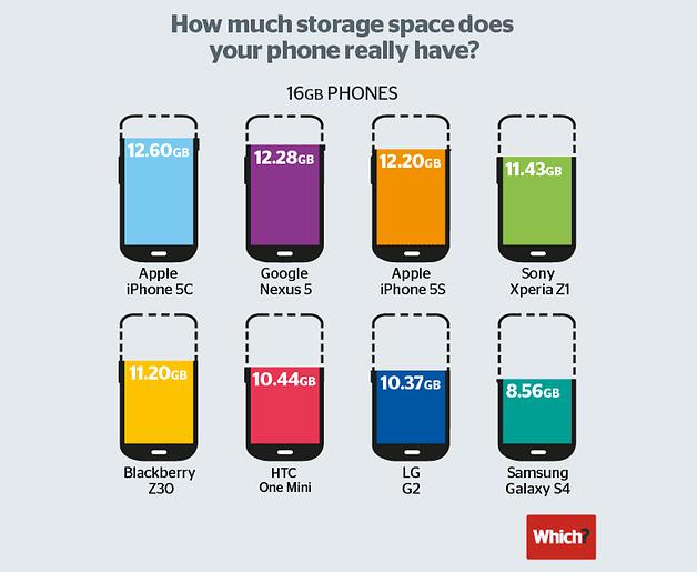phone-storage