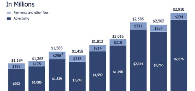 Facebook-ը երկրորդ եռամսյակում ունեցել է 3 միլիարդ դոլար եկամուտ