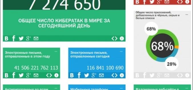 «Կասպերսկու լաբորատորիան» գործարկել է իրական ժամանակում կիբերաշխարհի վիճակագրություն ցուցադրող կայք